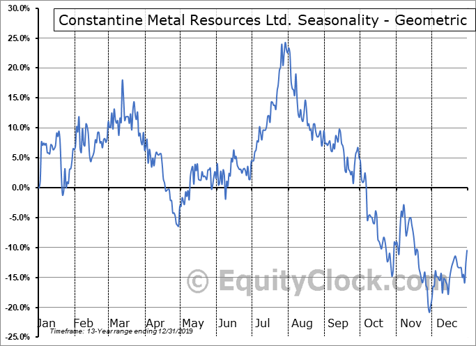 Constantine Metal Resources Ltd. (TSXV:CEM.V) Seasonality