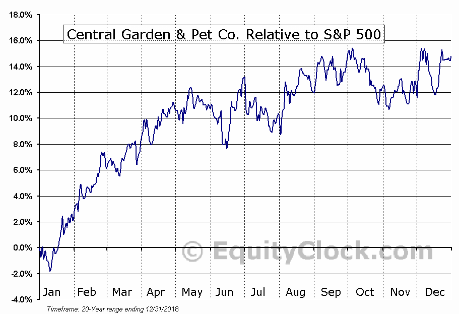 CENTA Relative to the S&P 500