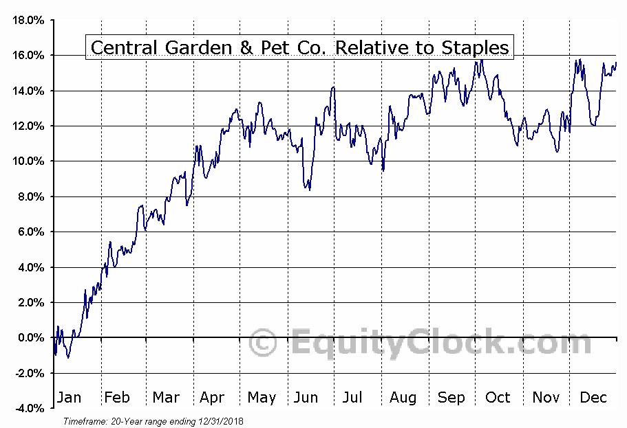 CENTA Relative to the Sector