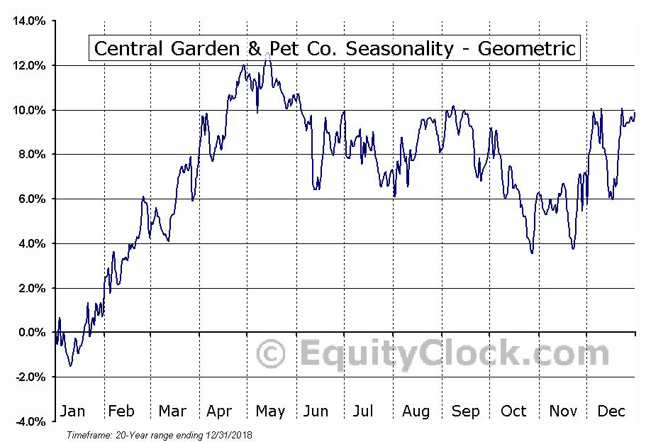 Central Garden & Pet Co. (NASD:CENTA) Seasonality