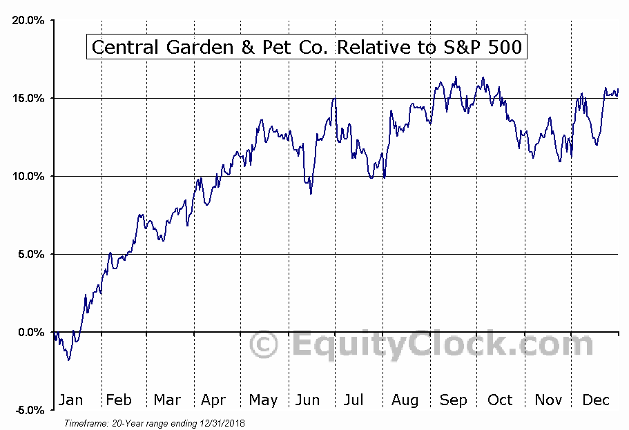 CENT Relative to the S&P 500