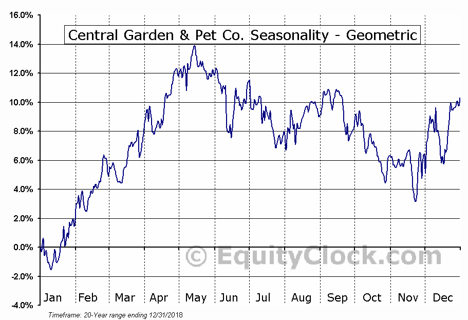 Central Garden & Pet Co. (NASD:CENT) Seasonality