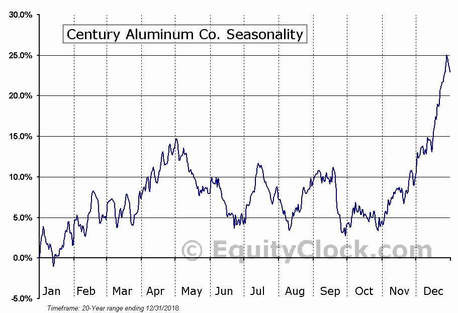 Century Aluminum Co (NASDAQ:CENX) Seasonality