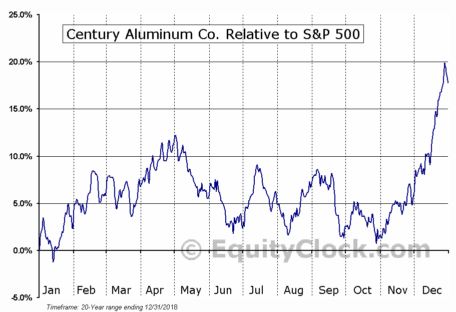 CENX Relative to the S&P 500