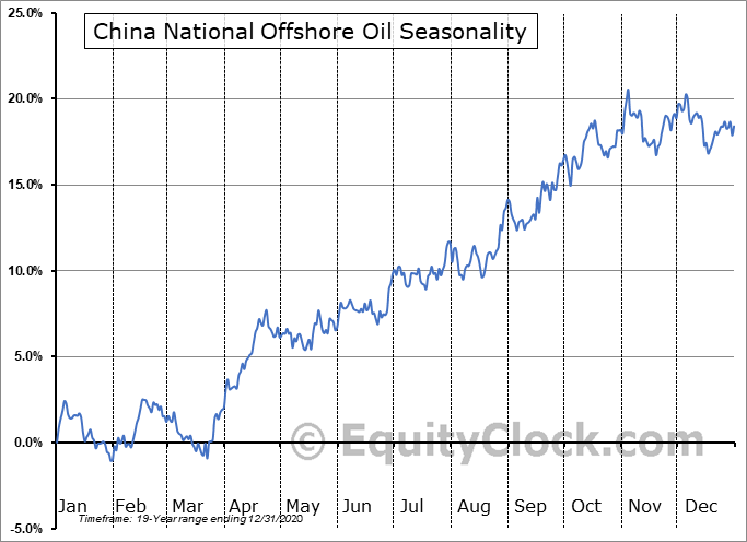 China National Offshore Oil (NYSE:CEO) Seasonality
