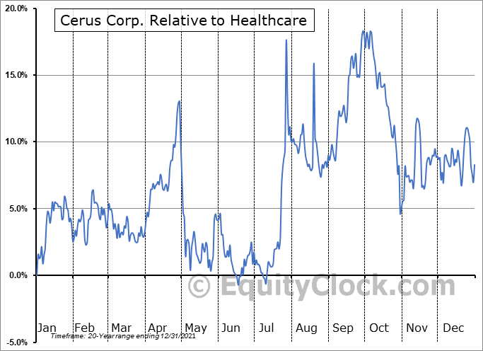 CERS Relative to the Sector