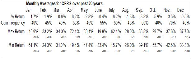Monthly Seasonal Cerus Corp. (NASD:CERS)