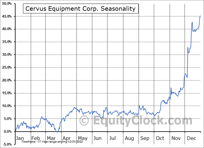 Cervus Equipment Corp. (TSE:CERV.TO) Seasonality