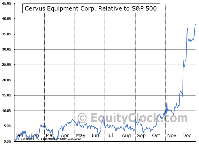 CERV.TO Relative to the S&P 500
