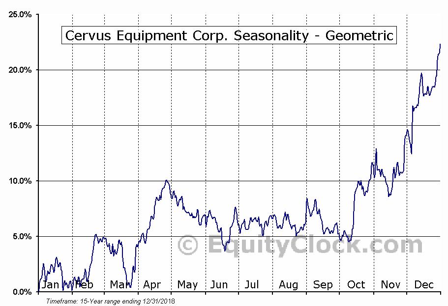 Cervus Equipment Corp. (TSE:CERV.TO) Seasonality