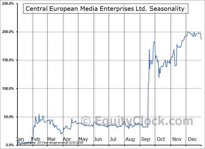Central European Media Enterprises Ltd. (NASD:CETV) Seasonality