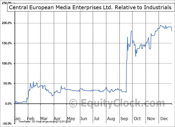 CETV Relative to the Sector