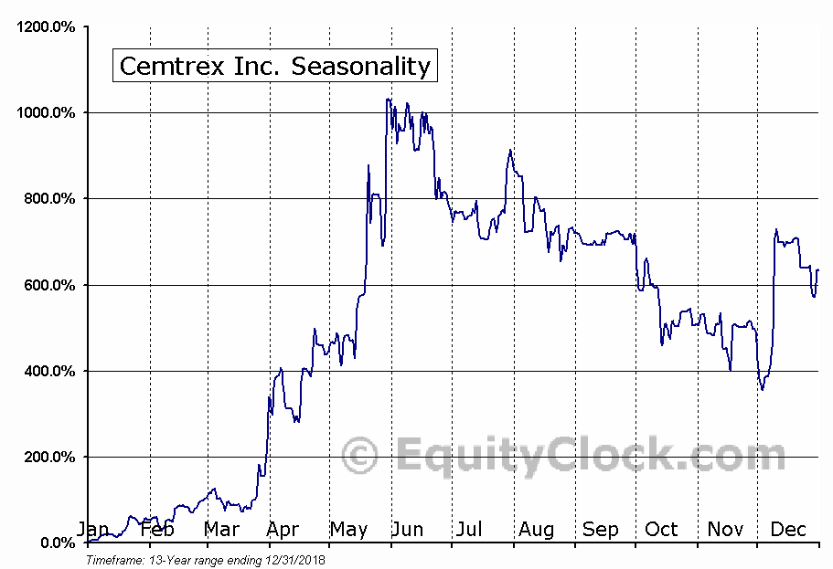 Cemtrex Inc. (NASD:CETX) Seasonality