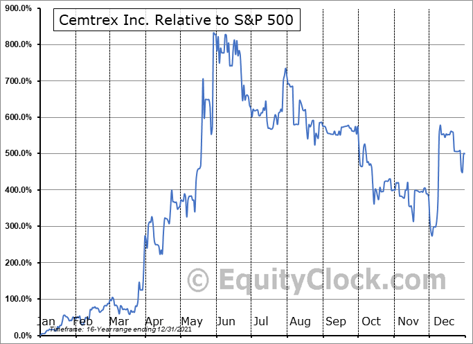CETX Relative to the S&P 500