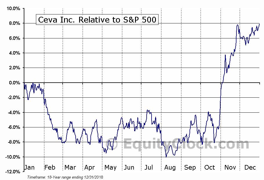 CEVA Relative to the S&P 500
