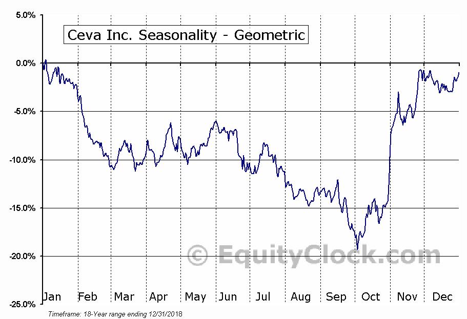 Ceva Inc. (NASD:CEVA) Seasonality