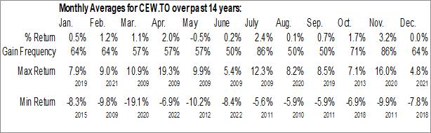 Monthly Seasonal iShares Equal Weight Banc & Lifeco ETF (TSE:CEW.TO)