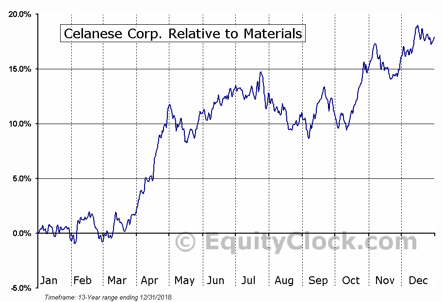 CE Relative to the Sector
