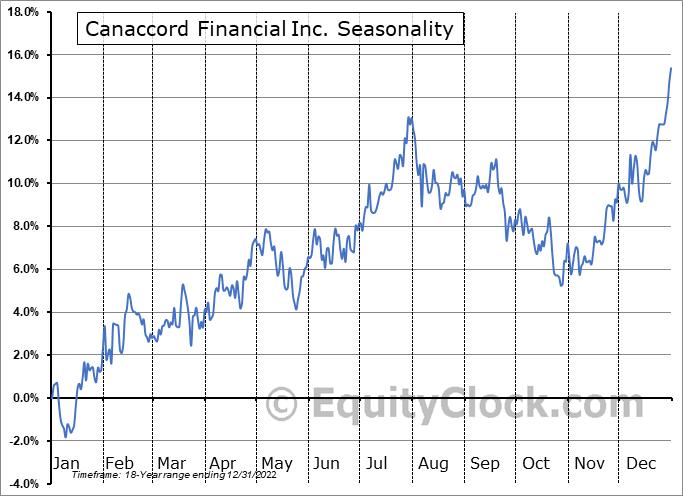 Canaccord Financial Inc. (TSE:CF.TO) Seasonality