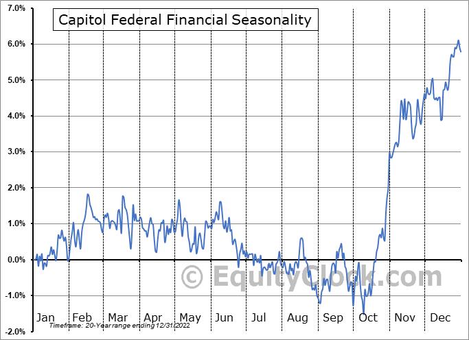 Capitol Federal Financial (NASD:CFFN) Seasonality