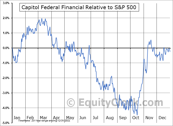 CFFN Relative to the S&P 500