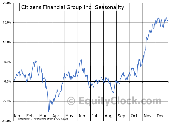 Citizens Financial Group, Inc. Seasonal Chart