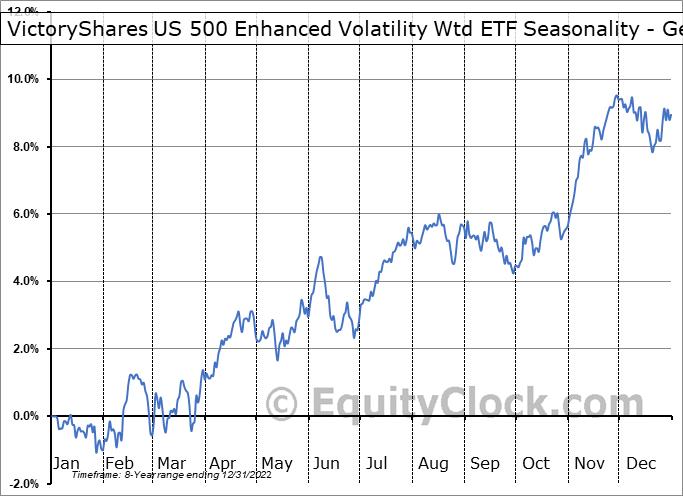 VictoryShares US 500 Enhanced Volatility Wtd ETF (NASD:CFO) Seasonality
