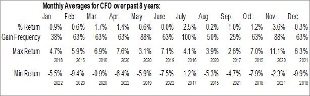Monthly Seasonal VictoryShares US 500 Enhanced Volatility Wtd ETF (NASD:CFO)