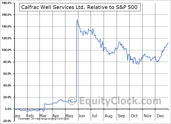 CFW.TO Relative to the S&P 500