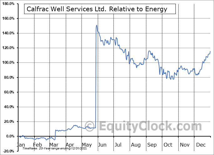 CFW.TO Relative to the Sector