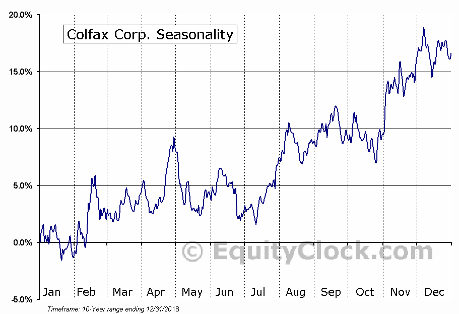 solution of colfax corp case Explore commentary on colfax corp circor to acquire colfax's fluid handling business from colfax corporation a leading provider of flow control solutions.