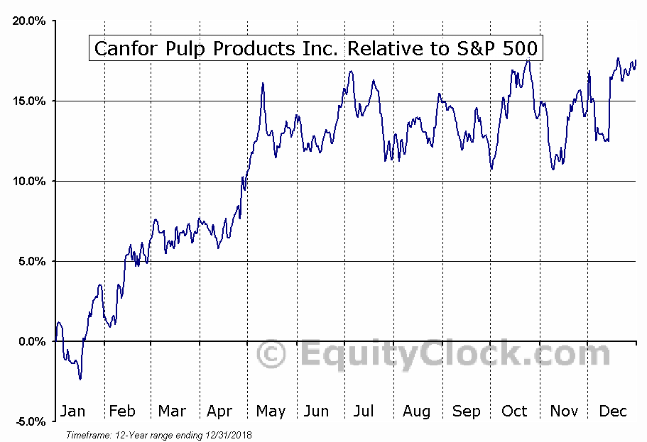 CFX.TO Relative to the S&P 500