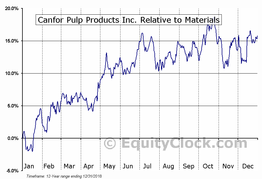 CFX.TO Relative to the Sector