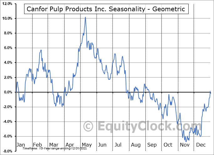 Canfor Pulp Products Inc. (TSE:CFX.TO) Seasonality