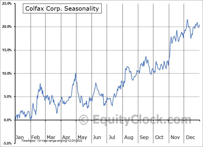 Colfax Corporation Seasonal Chart