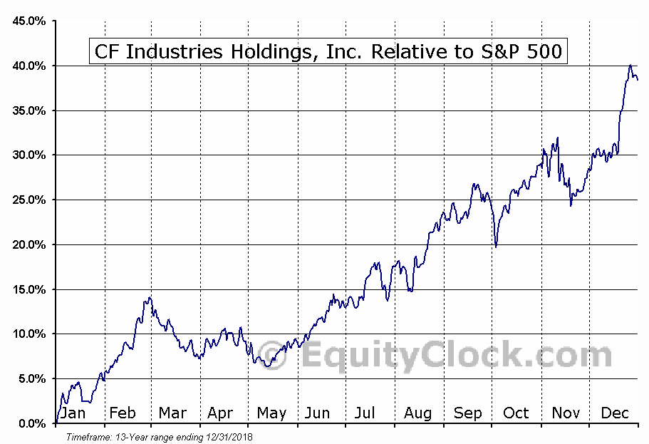 CF Relative to the S&P 500
