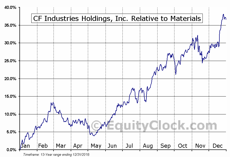 CF Relative to the Sector