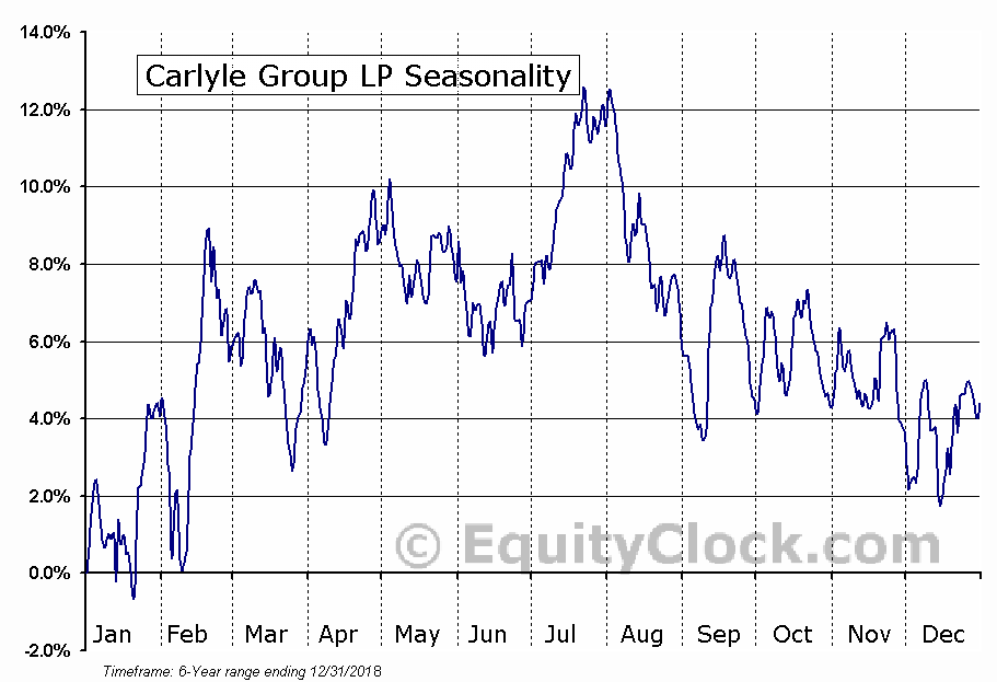 The Carlyle Group L.P. Seasonal Chart