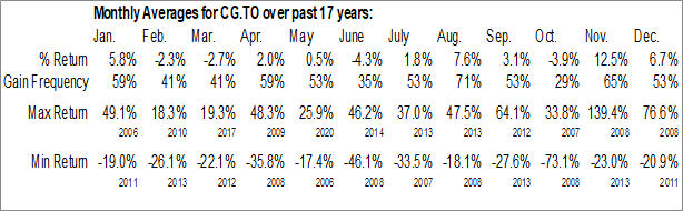 Monthly Seasonal Centerra Gold Inc. (TSE:CG.TO)