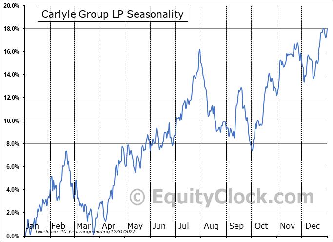 The Carlyle Group Inc. Seasonal Chart