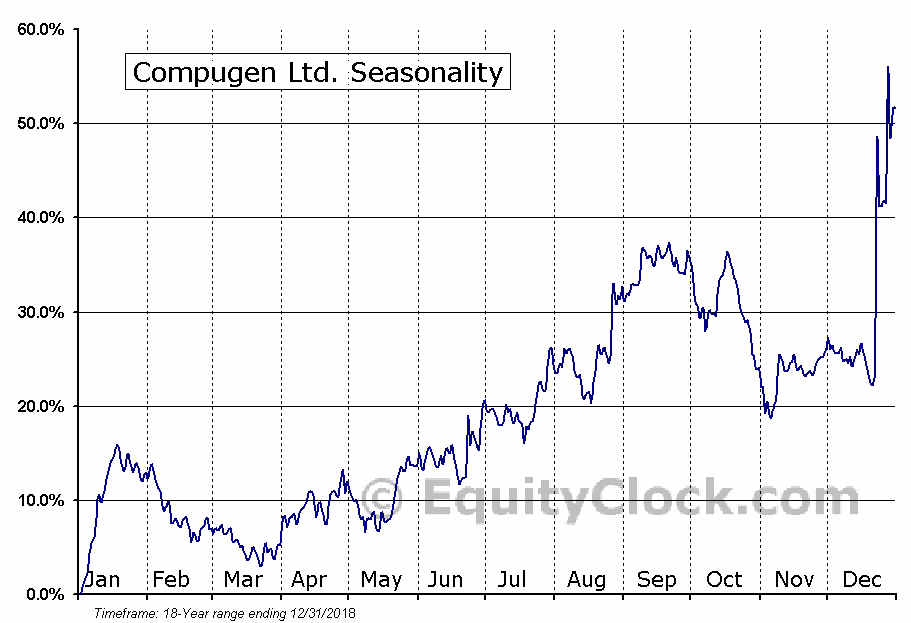 Compugen Ltd. (CGEN) Seasonal Chart