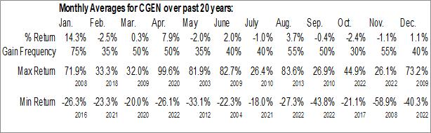 Monthly Seasonal Compugen Ltd. (NASD:CGEN)