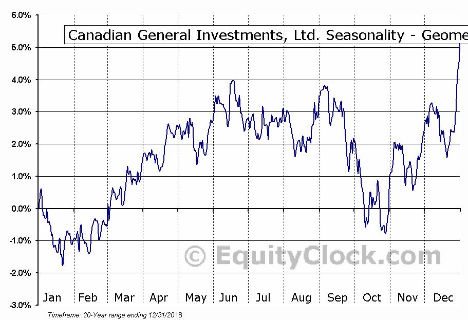 Canadian General Investments, Ltd. (TSE:CGI.TO) Seasonality