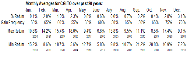 Monthly Seasonal Canadian General Investments, Ltd. (TSE:CGI.TO)