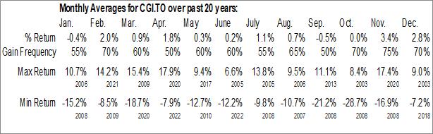 Monthly Seasonal Canadian General Investments, Ltd. (TSE:CGI)
