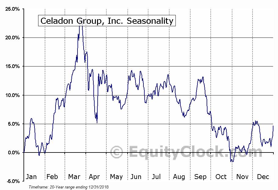 Celadon Group, Inc. (OTCMKT:CGIP) Seasonality