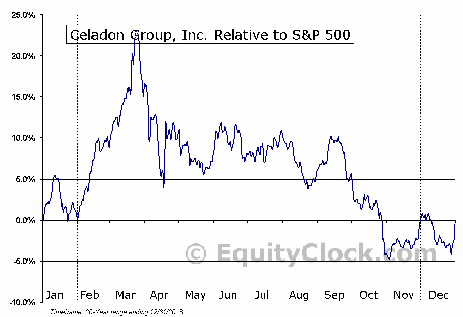 CGIP Relative to the S&P 500
