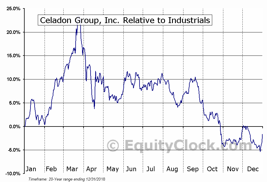 CGIP Relative to the Sector