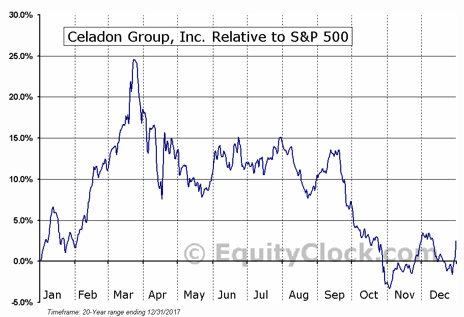 CGI Relative to the S&P 500