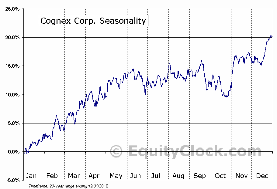 Cognex Corporation (CGNX) Seasonal Chart